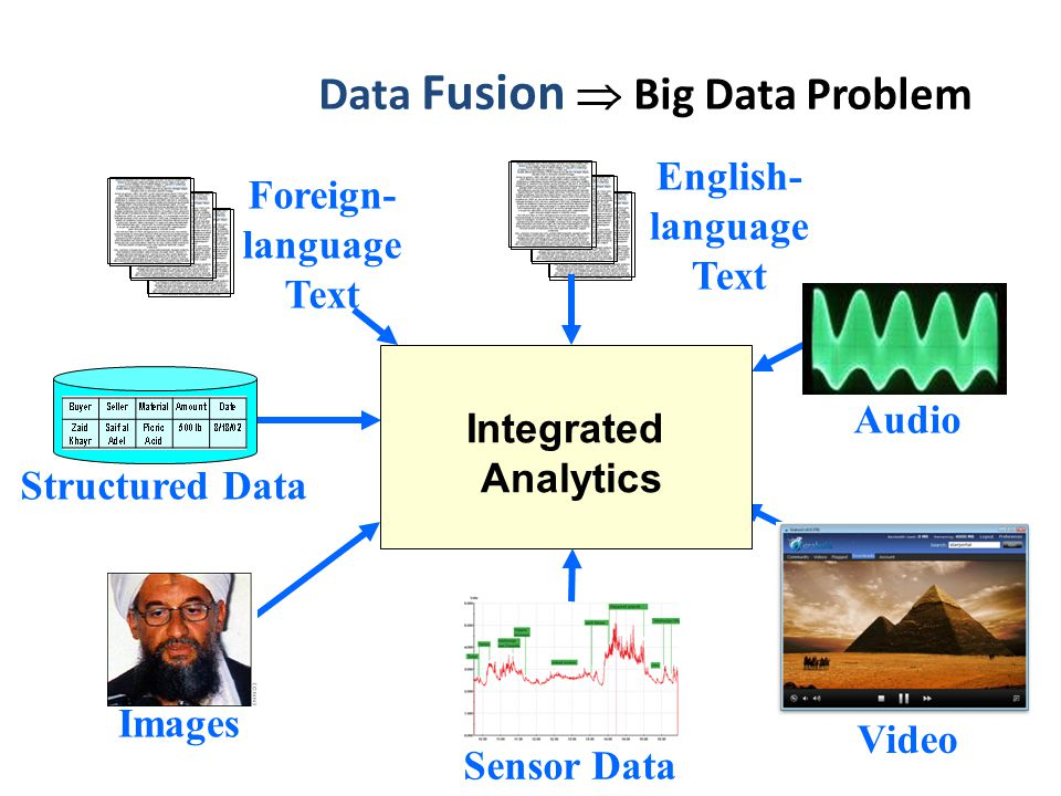 Data Fusion Big Data Problem Integrated Analytics Structured Data Images Foreign- language Text English- language Text Audio Sensor Data Video