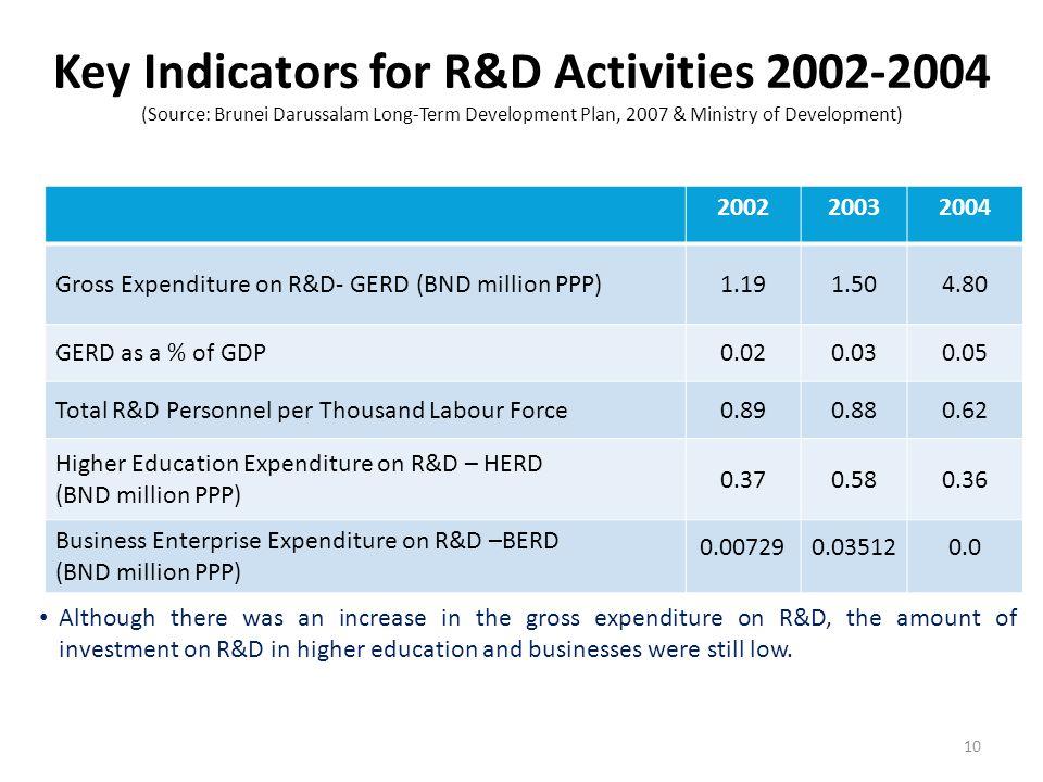 Key Indicators for R&D Activities 2002-2004 (Source: Brunei Darussalam Long-Term Development Plan, 2007 & Ministry of Development) 200220032004 Gross