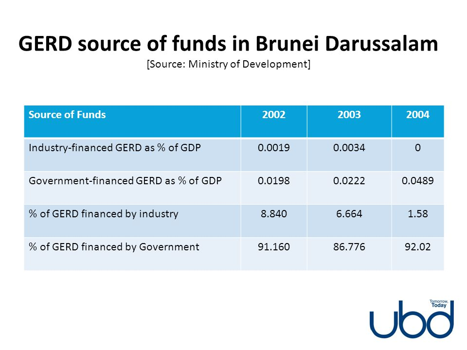 GERD source of funds in Brunei Darussalam [Source: Ministry of Development] Source of Funds200220032004 Industry-financed GERD as % of GDP0.00190.0034