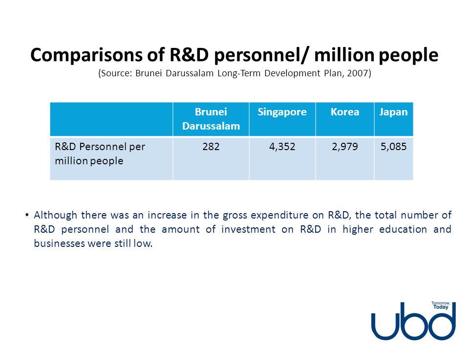 Comparisons of R&D personnel/ million people (Source: Brunei Darussalam Long-Term Development Plan, 2007) Brunei Darussalam SingaporeKoreaJapan R&D Pe