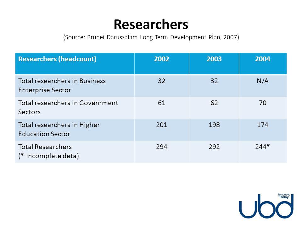Researchers (Source: Brunei Darussalam Long-Term Development Plan, 2007) Researchers (headcount)200220032004 Total researchers in Business Enterprise