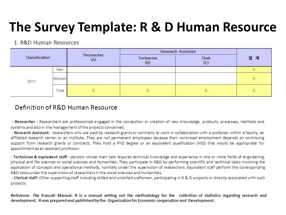 The Survey Template: R & D Human Resource Definition of R&D Human Resource - Researcher : Researchers are professionals engaged in the conception or c