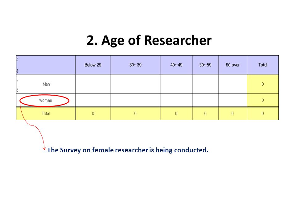 2. Age of Researcher The Survey on female researcher is being conducted.