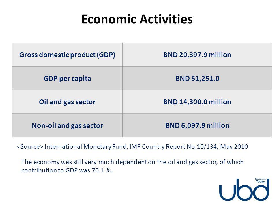 Economic Activities Gross domestic product (GDP)BND 20,397.9 million GDP per capitaBND 51,251.0 Oil and gas sectorBND 14,300.0 million Non-oil and gas