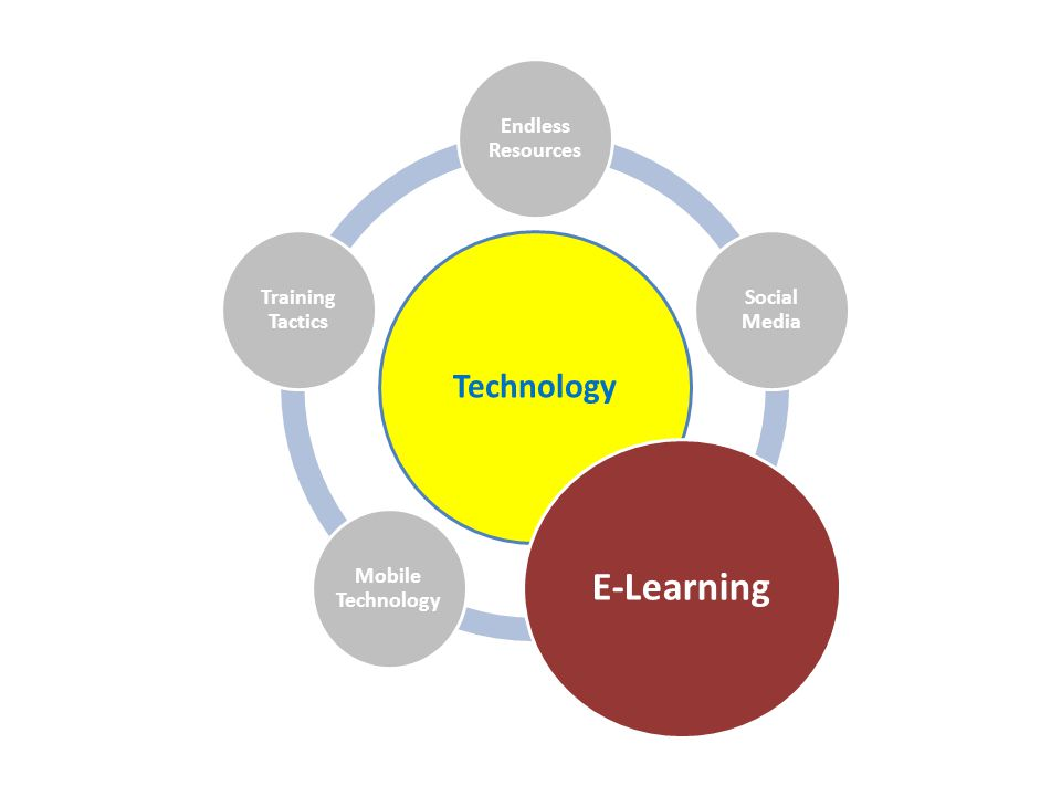 Technology Endless Resources Social Media E-Learning Mobile Technology Training Tactics