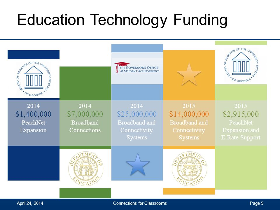 Education Technology Funding Page 6 2015 $14,000,000 Broadband and Connectivity Systems 2014 $25,000,000 Broadband and Connectivity Systems 2 funding sources working together to create end-to-end systems that support Digital Learning Greatest Student Impact Statewide Availability of Advanced Education Technology Connections for ClassroomsApril 24, 2014