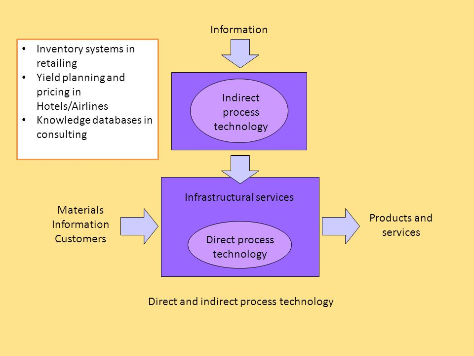 Information Indirect process technology Infrastructural services Direct process technology Materials Information Customers Products and services Direc