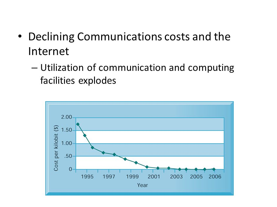 Declining Communications costs and the Internet – Utilization of communication and computing facilities explodes