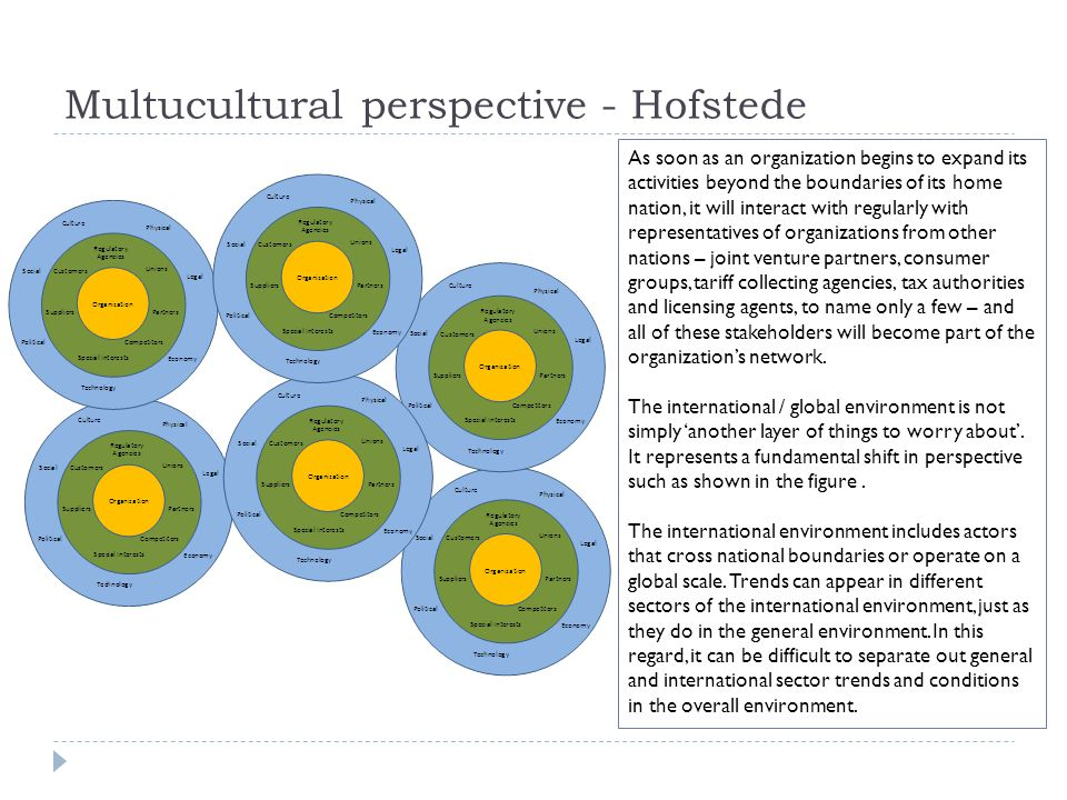 Multucultural perspective - Hofstede As soon as an organization begins to expand its activities beyond the boundaries of its home nation, it will inte