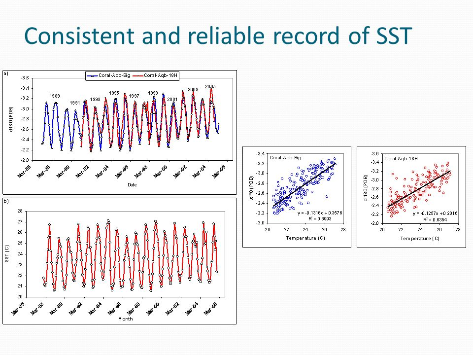 Consistent and reliable record of SST