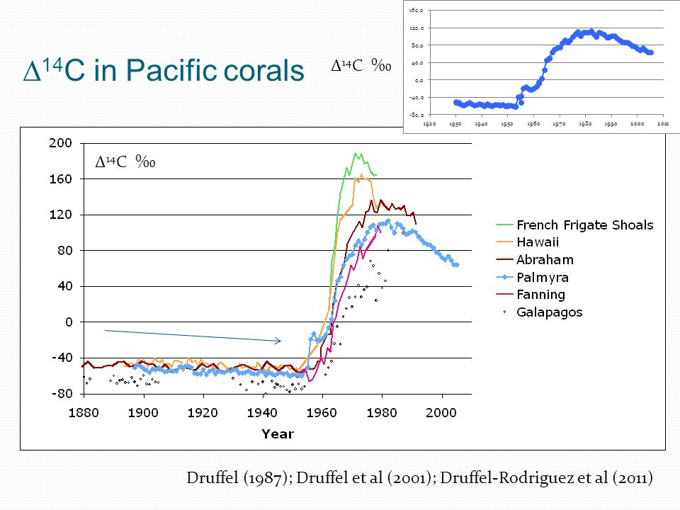 14 C in Palmyra coral show Suess effect of -7 14 C There is no apparent correlation between 14 C and 18 O values.