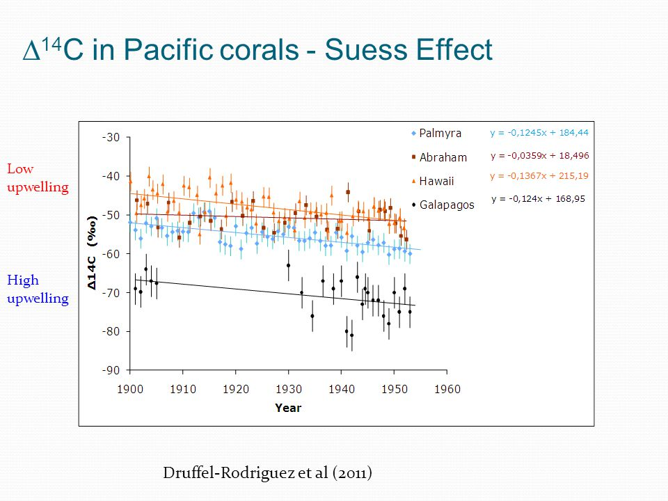 14 C in Pacific corals - Suess Effect 2 sigma High upwelling Low upwelling Druffel-Rodriguez et al (2011)