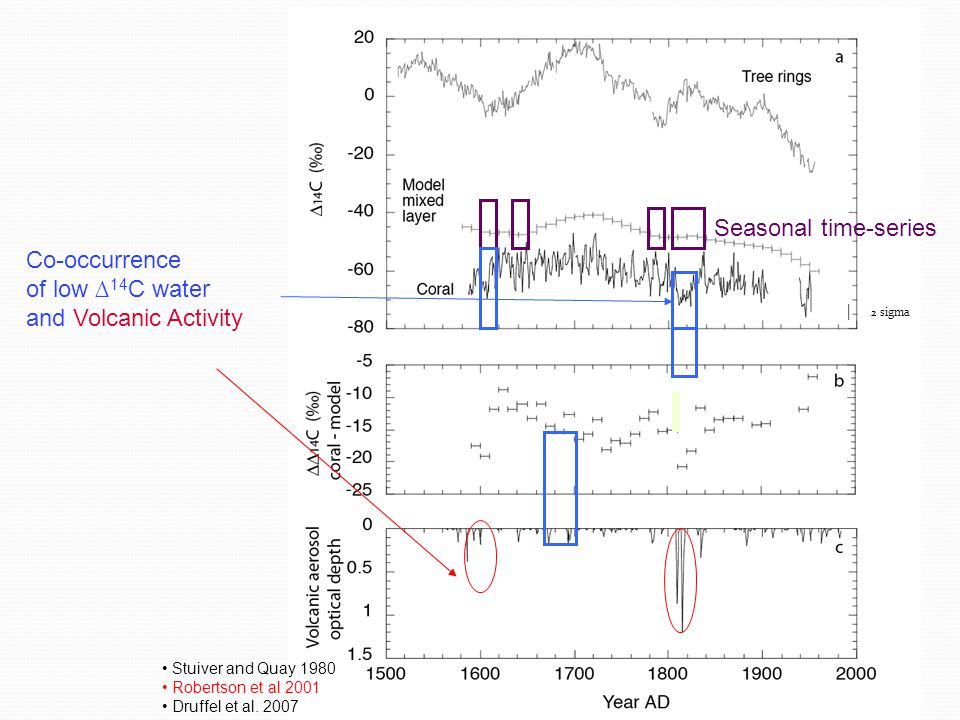 Stuiver and Quay 1980 Robertson et al 2001 Druffel et al. 2007 | 2 sigma Seasonal time-series Co-occurrence of low 14 C water and Volcanic Activity