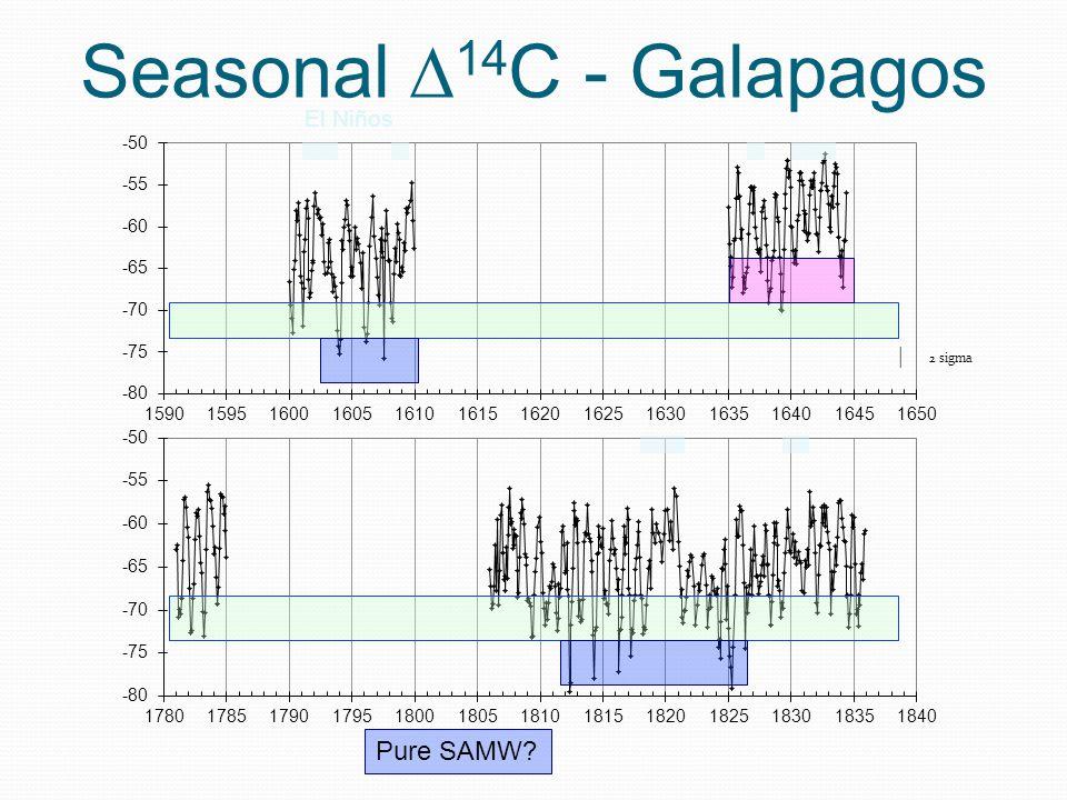 Galapagos Sub-Antarctic Mode Water (SAMW) Equatorial Undercurrent