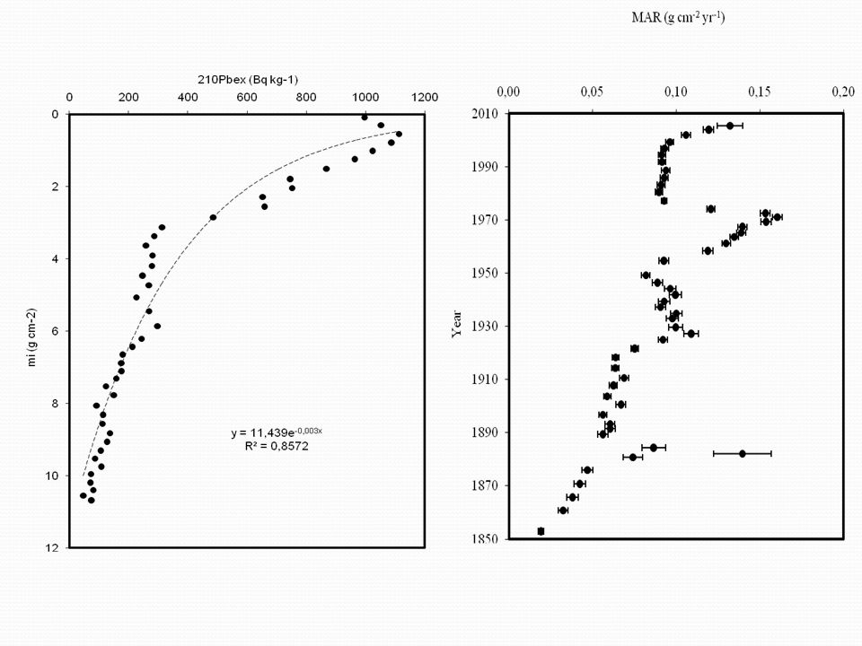 Reservoir effect A linear regression between conventional 14 C age and accumulated mass before the 210 Pb time domain, yields the approximate age BP of the record, for which the average ocean reservoir age (R) is calculated.