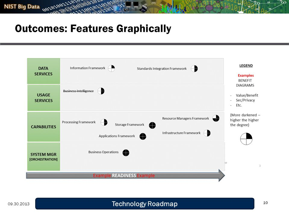 Definition and Taxonomy 9/29/13 Outcomes: Features Graphically 10 Technology Roadmap 09.30.2013