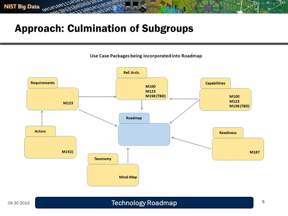 Definition and Taxonomy 9/29/13 Approach: Culmination of Subgroups 5 Technology Roadmap 09.30.2013