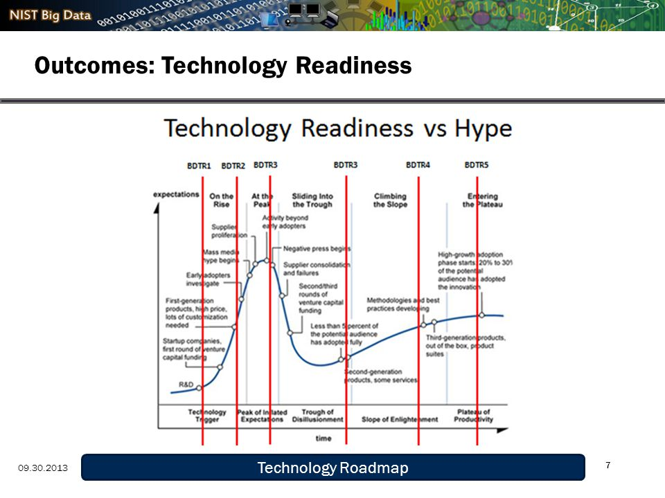 Definition and Taxonomy 9/29/13 Outcomes: Technology Readiness 7 Technology Roadmap 09.30.2013