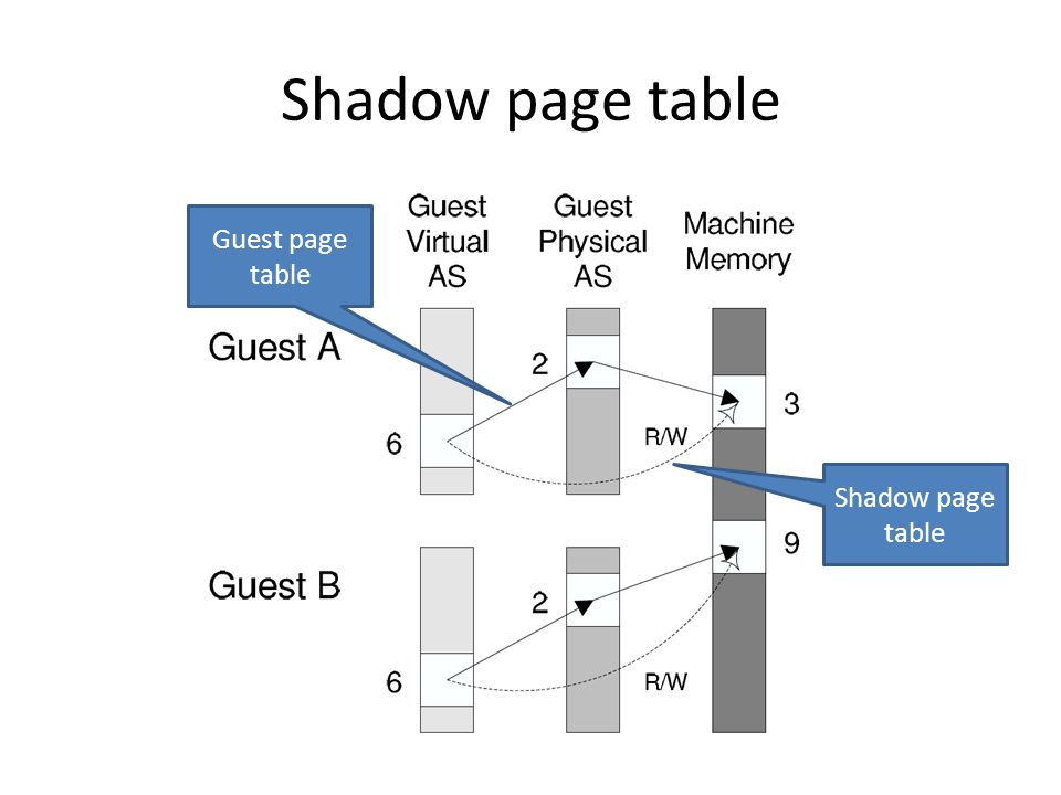 Guest page table Shadow page table