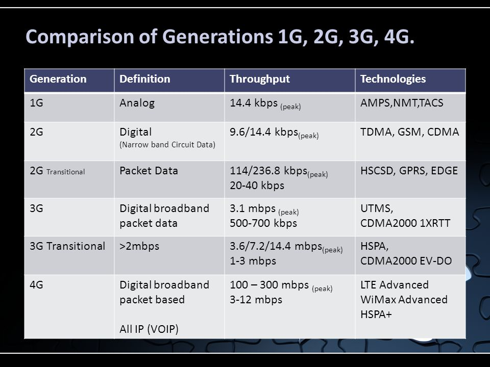 Comparison of Generations 1G, 2G, 3G, 4G.