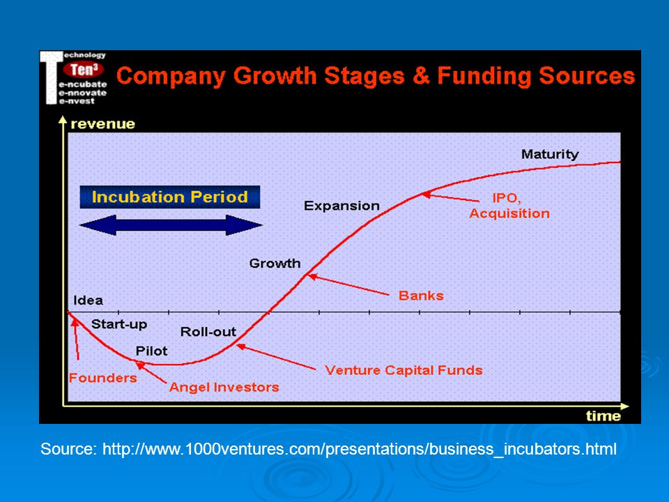 Source: http://www.1000ventures.com/presentations/business_incubators.html