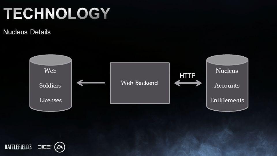 Nucleus Details Nucleus Accounts Entitlements Web Backend Web Soldiers Licenses HTTP