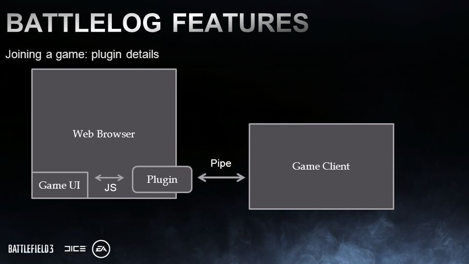 Joining a game: plugin details Web Browser Game Client Plugin Game UI JS Pipe
