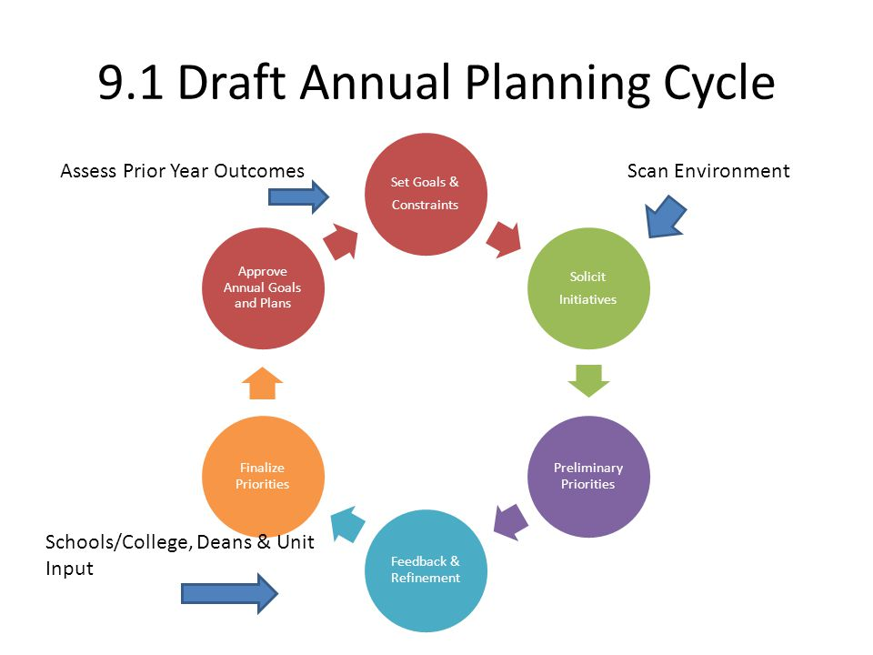 9.1 Draft Annual Planning Cycle Set Goals & Constraints Solicit Initiatives Preliminary Priorities Feedback & Refinement Finalize Priorities Approve A