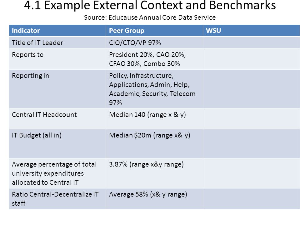 4.1 Example External Context and Benchmarks Source: Educause Annual Core Data Service IndicatorPeer GroupWSU Title of IT LeaderCIO/CTO/VP 97% Reports