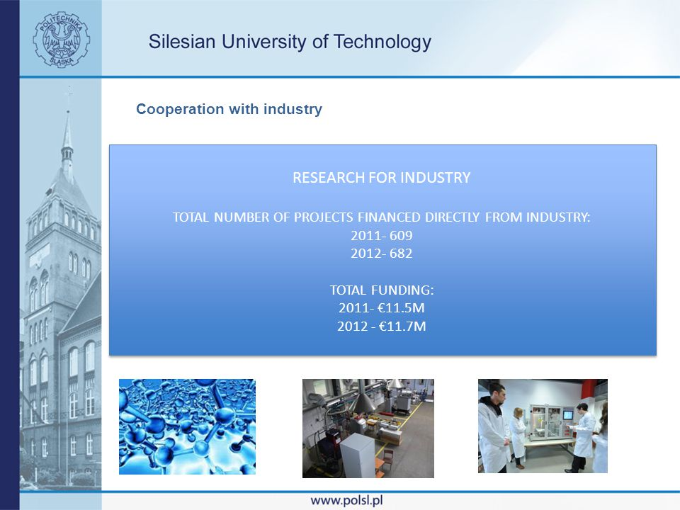 Cooperation with industry RESEARCH FOR INDUSTRY TOTAL NUMBER OF PROJECTS FINANCED DIRECTLY FROM INDUSTRY: 2011- 609 2012- 682 TOTAL FUNDING: 2011- 11.5M 2012 - 11.7M RESEARCH FOR INDUSTRY TOTAL NUMBER OF PROJECTS FINANCED DIRECTLY FROM INDUSTRY: 2011- 609 2012- 682 TOTAL FUNDING: 2011- 11.5M 2012 - 11.7M