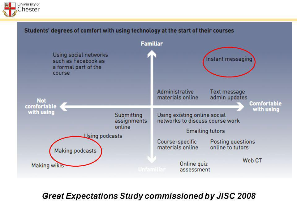 Great Expectations Study commissioned by JISC 2008