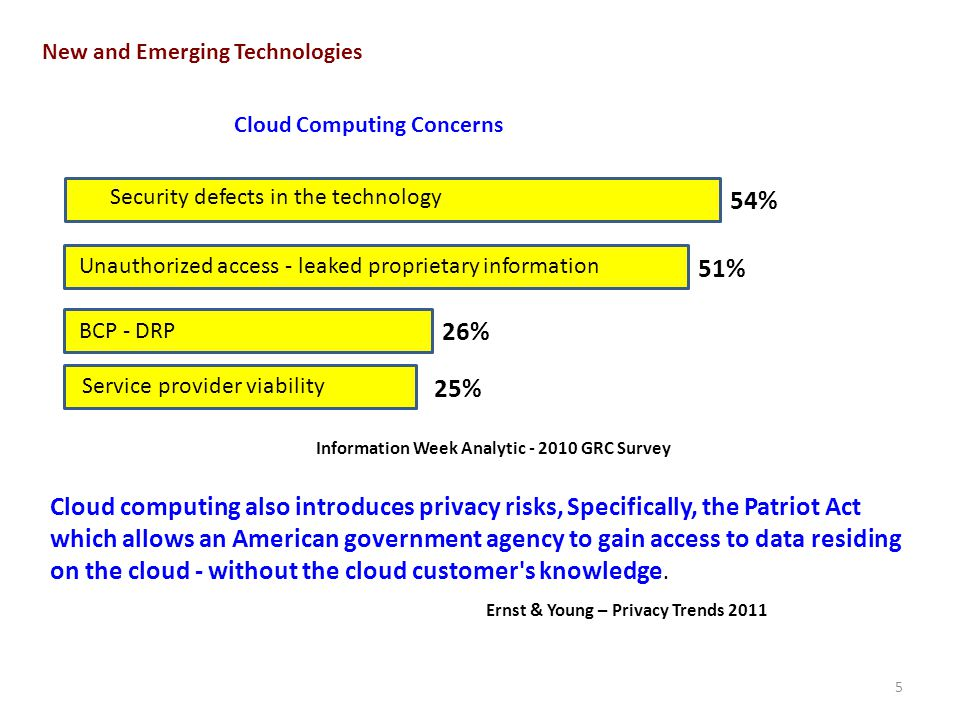 5 New and Emerging Technologies Information Week Analytic GRC Survey Security defects in the technology Cloud Computing Concerns 54% 51% Unauthorized access - leaked proprietary information 26% BCP - DRP 25% Service provider viability Cloud computing also introduces privacy risks, Specifically, the Patriot Act which allows an American government agency to gain access to data residing on the cloud - without the cloud customer s knowledge.