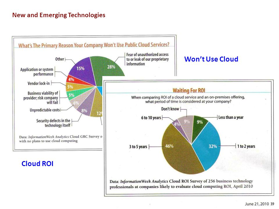 6 New and Emerging Technologies Wont Use Cloud Cloud ROI