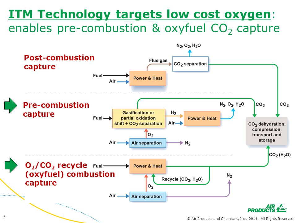 ITM Oxygen: DOE Cooperative Program Phase 1: Technical Feasibility (0.1 TPD O 2 ) Phase 2: Prototype Testing (1 - 5 TPD O 2 ) Current activity Phases 3 and 5 are being conducted simultaneously Phase 3: Intermediate Scale Testing (100 TPD O 2 ) – 12 MW IGCC Phase 4: Reaction Driven Membranes Phase 5: Ceramic Module Fabrication to Supply 2000 TPD O 2 Facility Planning Next Phase: Energy Scale Development (2000 TPD O 2 ) - equivalent 250 MW IGCC or 110 MW oxycombustion 16 © Air Products and Chemicals, Inc.