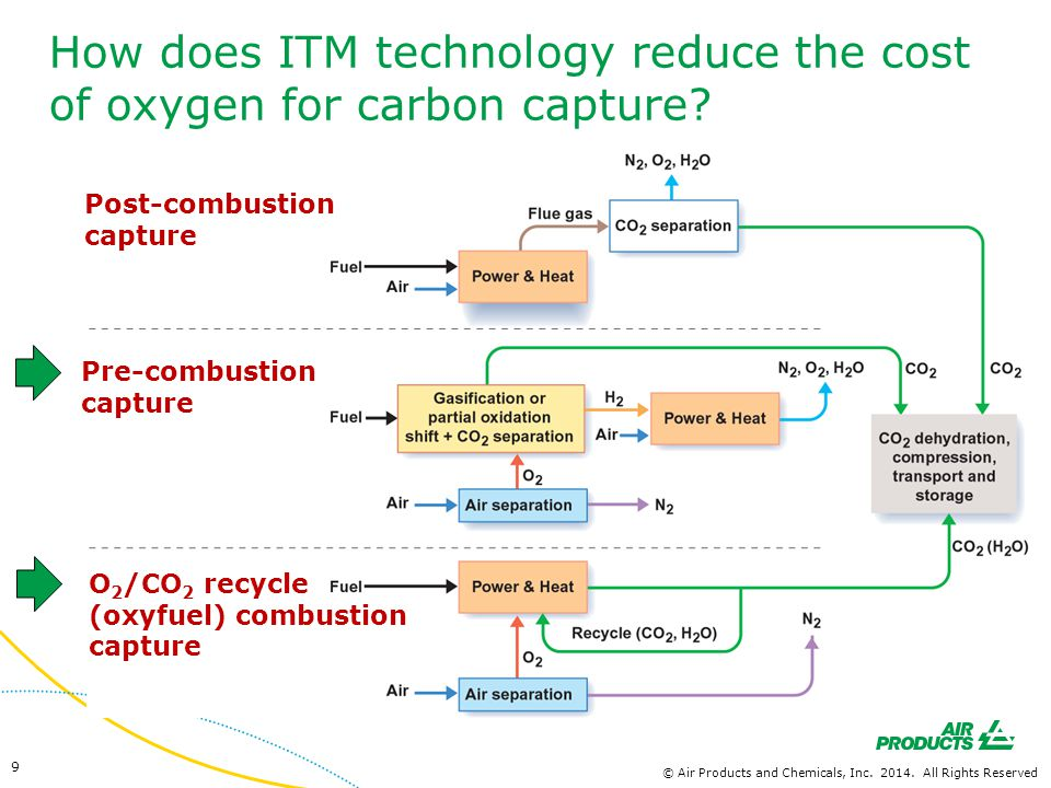 ITM Syngas is a revolutionary technology, which integrates oxygen production & syngas generation in a single unit Pre-combustion capture © Air Products and Chemicals, Inc.