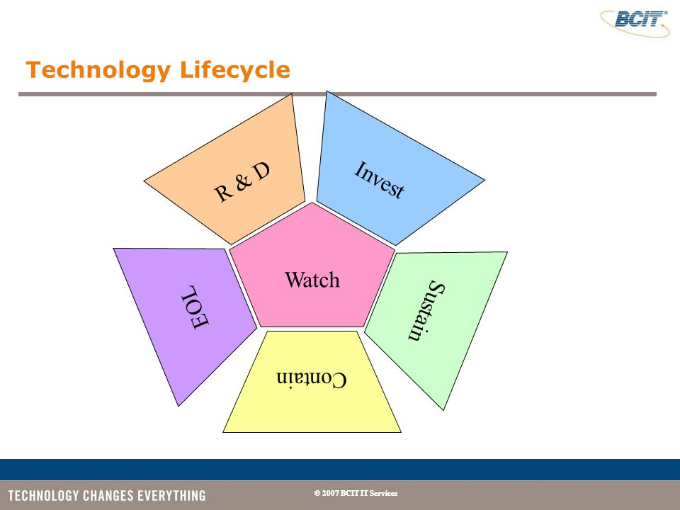 © 2007 BCIT IT Services Technology Lifecycle R & D Invest Sustain Contain EOL Watch