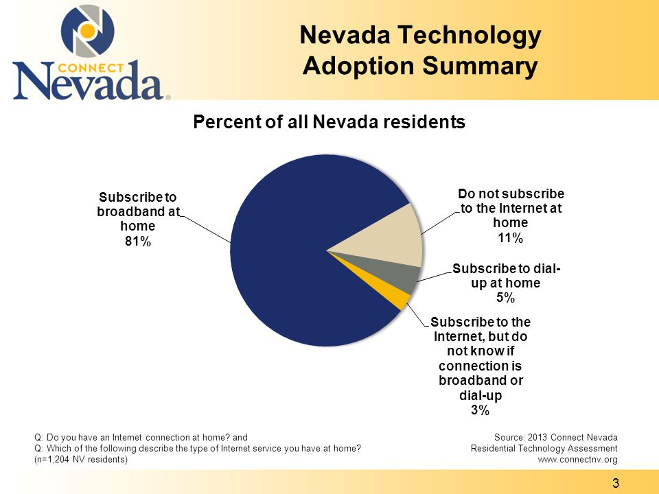 Nevada Technology Adoption Summary Q: Do you have an Internet connection at home.