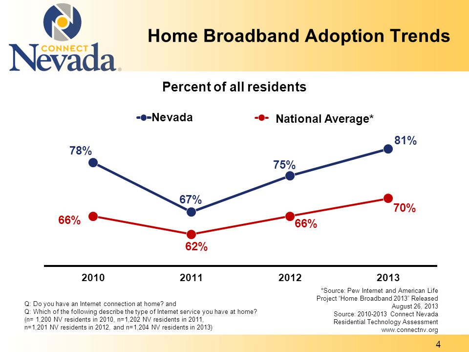 Home Broadband Adoption by Demographic Q: Do you have an Internet connection at home.