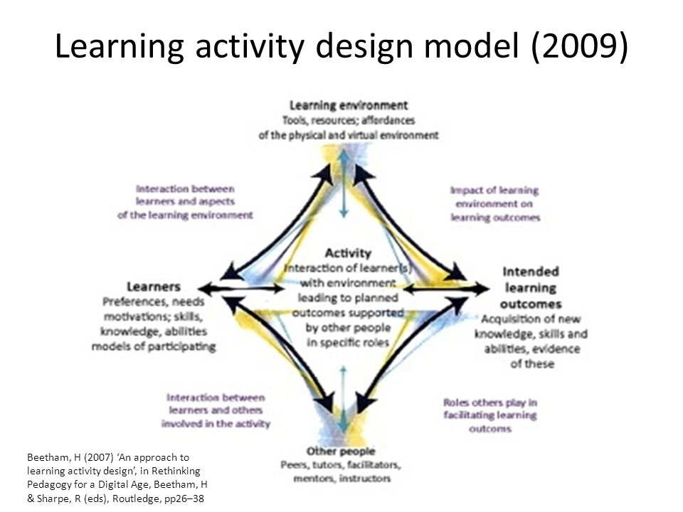 Learning activity design model (2009) Beetham, H (2007) An approach to learning activity design, in Rethinking Pedagogy for a Digital Age, Beetham, H & Sharpe, R (eds), Routledge, pp26–38