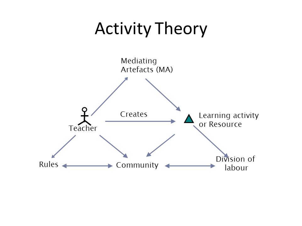 Teacher Learning activity or Resource Creates Mediating Artefacts (MA) Community Division of labour Rules Activity Theory