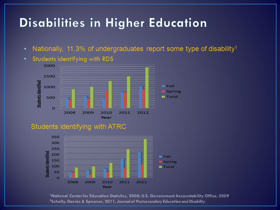 Nationally, 11.3% of undergraduates report some type of disability 1 Students identifying with RDS Students identifying with ATRC 1 National Center fo