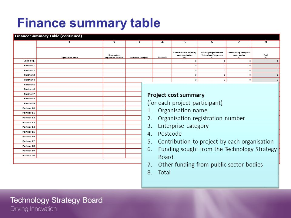 Finance summary table Finance Summary Table (continued) 12345678 Organisation name Organisation registration NumberEnterprise CategoryPostcode Contribution to project by each organisation (£) Funding sought from the Technology Programme (£) Other funding from public sector bodies (£) Total (£) Lead org.