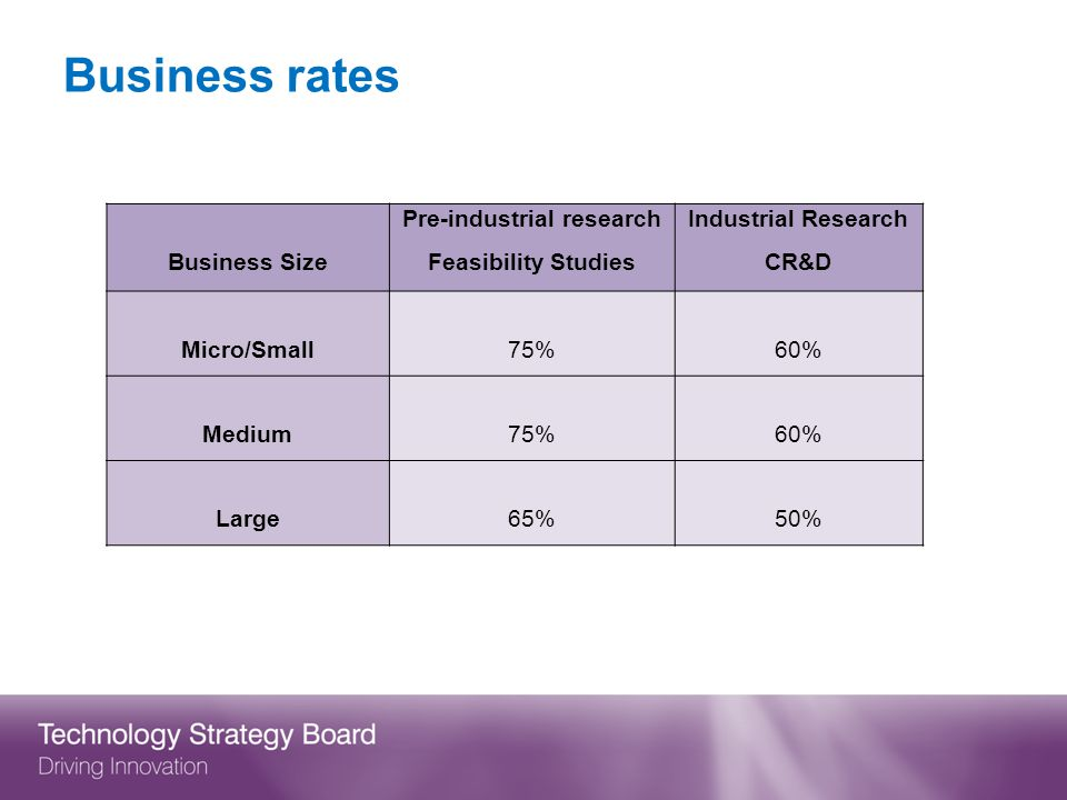 Business rates Business Size Pre-industrial research Feasibility Studies Industrial Research CR&D Micro/Small75%60% Medium75%60% Large65%50%