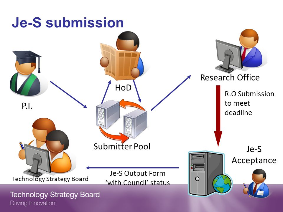 P.I. Research Office HoD Je-S Acceptance R.O Submission to meet deadline Submitter Pool Technology Strategy Board Je-S submission Je-S Output Form wit