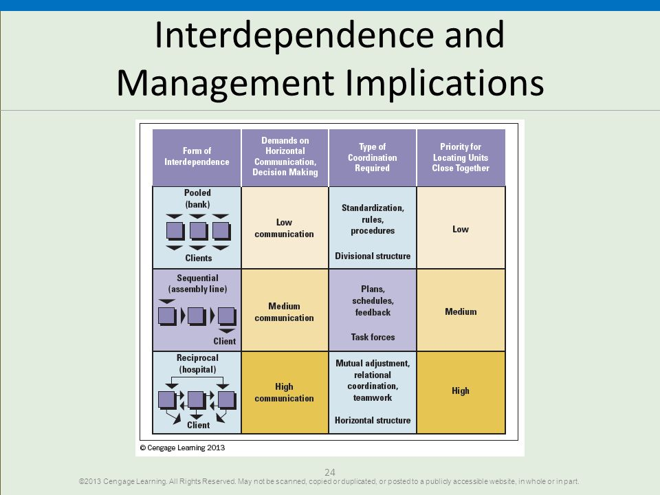 24 Interdependence and Management Implications ©2013 Cengage Learning. All Rights Reserved. May not be scanned, copied or duplicated, or posted to a p