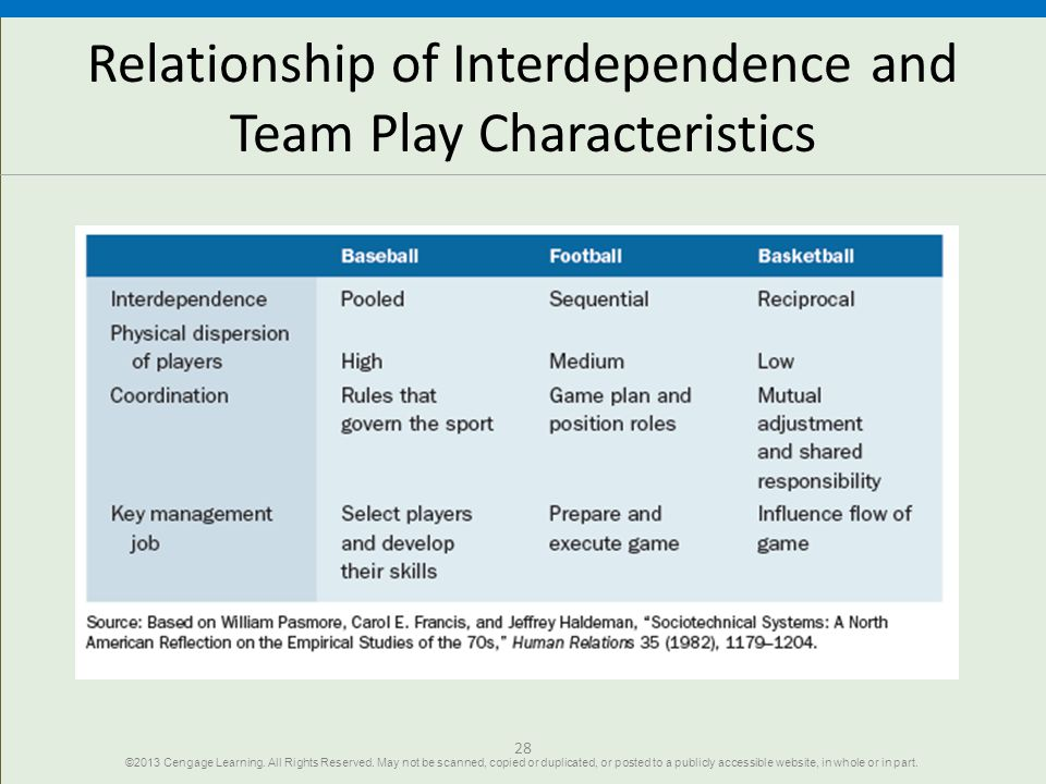 Relationship of Interdependence and Team Play Characteristics 28 ©2013 Cengage Learning. All Rights Reserved. May not be scanned, copied or duplicated
