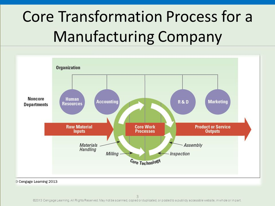 3 Core Transformation Process for a Manufacturing Company ©2013 Cengage Learning. All Rights Reserved. May not be scanned, copied or duplicated, or po