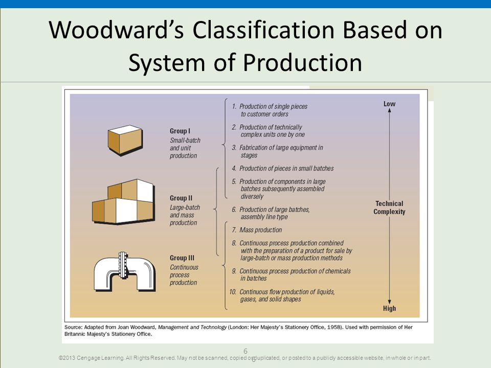 6 Woodwards Classification Based on System of Production 6 ©2013 Cengage Learning. All Rights Reserved. May not be scanned, copied or duplicated, or p