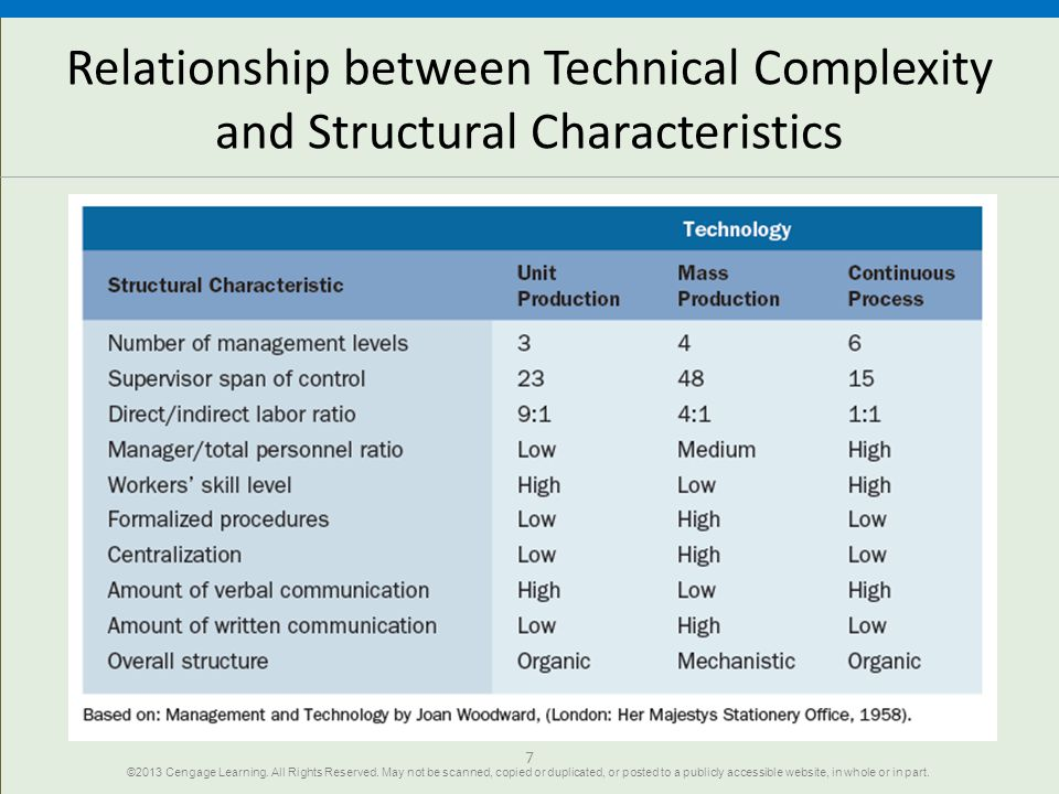 Relationship between Technical Complexity and Structural Characteristics 7 ©2013 Cengage Learning. All Rights Reserved. May not be scanned, copied or