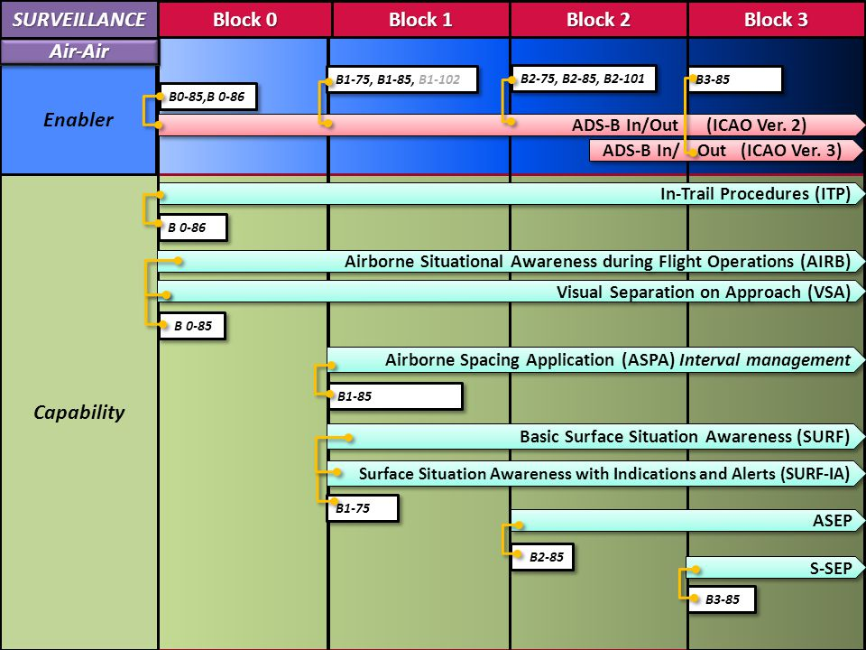 Block 1 Block 2 Block 3 Block 0 2018 2023 2028 Avionics CommunicationsCommunications Enablers SurveillanceSurveillance FANS 1/A with Comm, Nav integration (through ACARS) B0-86, B0-40, B0-10 FANS 2/B with Comm integration (through ATN B1) FANS 3/C with CNS Integration (via ATN B2) B1-15, B1-40 B2-75, B2-85, B2-05 B3-85, B3-05 B1-15 Aircraft access to SWIM B2-31 B3-25, B3-105, Traffic Computer B0-85, B0-86 B1-75, B1-85, B1-102 B2-75, B2-85 B2-75, B2-85, B2-101 B3-85 Surveillance Integration (via ATN B2) Block 1 Block 2 Block 3 Block 0 2018 2023 2028 B1-85 ADS-B In/ Out (ICAO Ver.